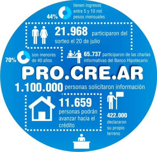 info_procrear_blog